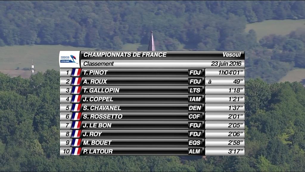 Le top 10 du championnat de France du contre-la-montre.